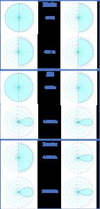 diagrammi polari